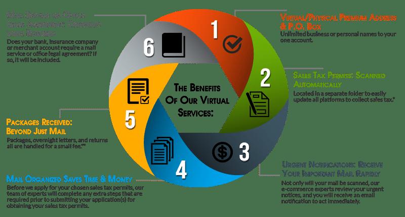 Sales Tax System U.S. Virtual Address Service