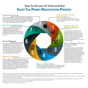 Sales Tax System's 8-Step Permit Registration Process