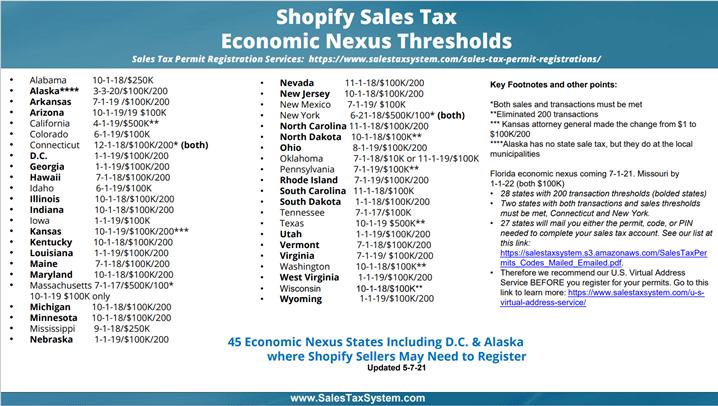Shopify Economic Nexus