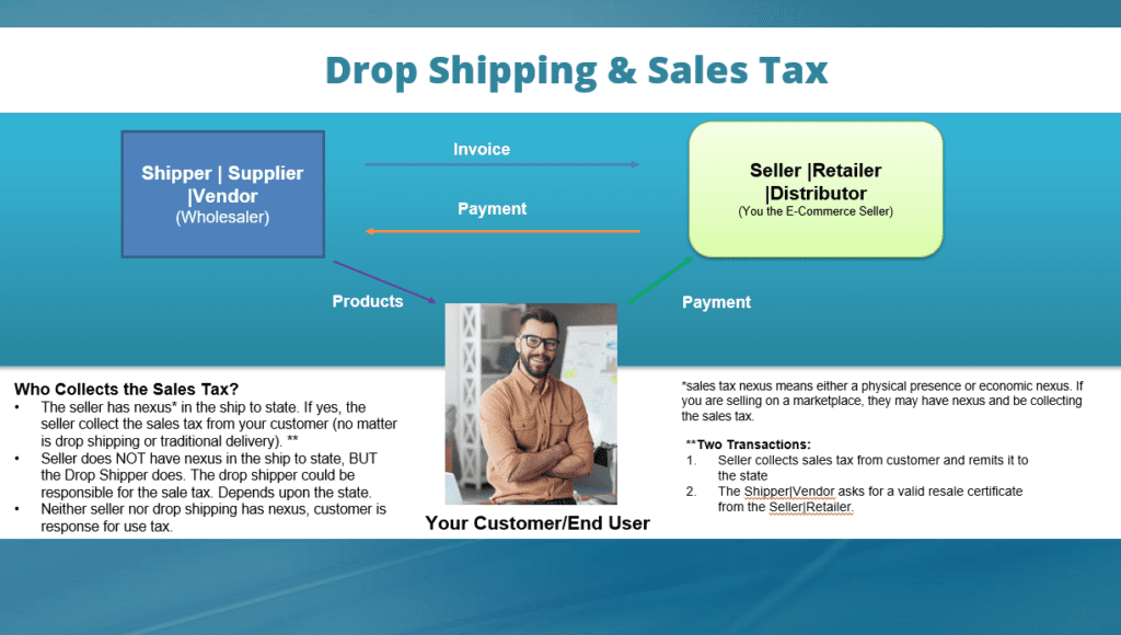 Drop Shipping and Sales Tax